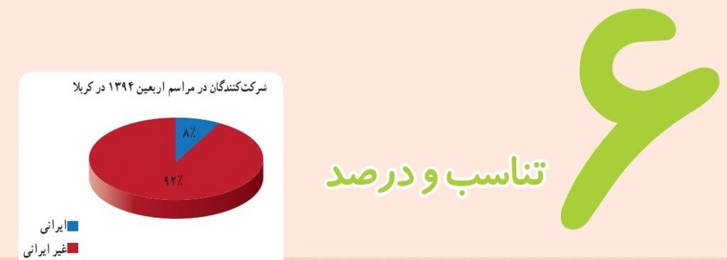 گام به گام فصل ششم ریاضی ششم - تناسب و درصد - درس و مدرسه - مومکا - darsomadrese.com - کسر، نسبت تناسب - صفحه 110